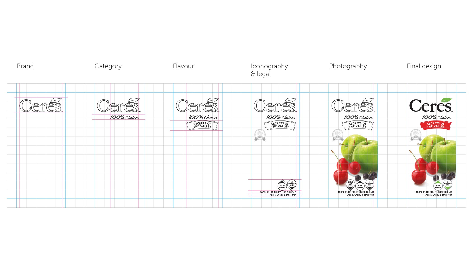 Ceres Packaging Design Strategy